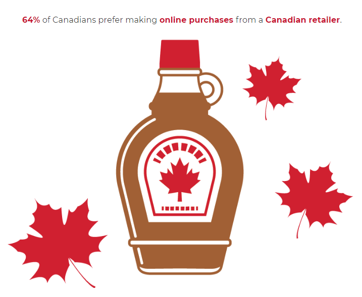 64% of Canadians prefer to buy from Canadian retailers online