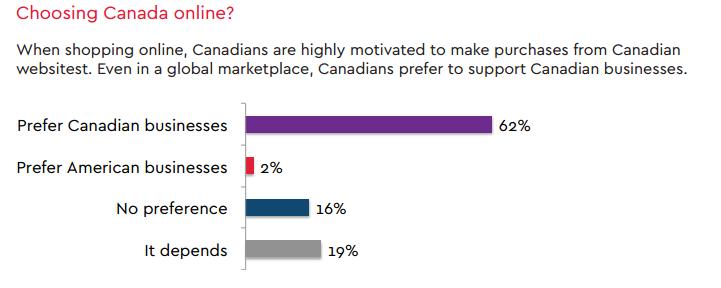 .CA vs. .COM - Canadian Preference