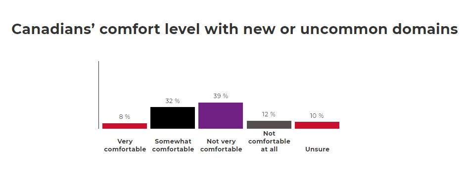Breakdown of Canadians' comfort  level with new or uncommon top-leveldomain names