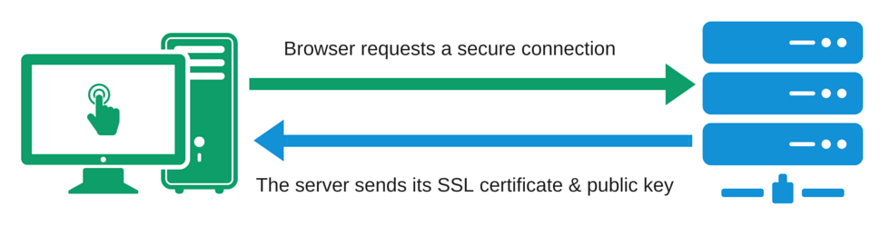 SSL Guide - Creating a secure connection
