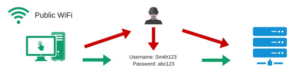 SSL Guide - Public WiFi