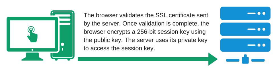 SSL Guide - SSL certificate validation