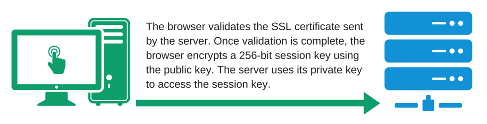 SSL Guide - SSL certificate validation