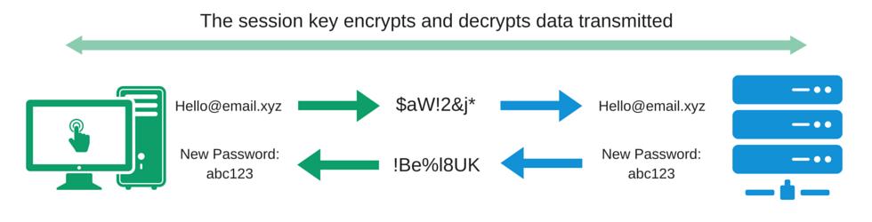 SSL Guide - SSL encrypted communications