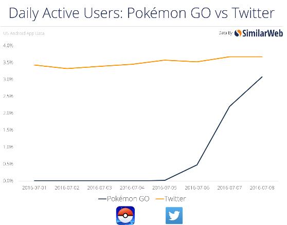 SimilarWeb - Pokemon Go vs Twitter